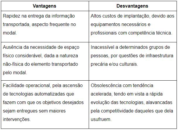 tabela_modalinfoviario