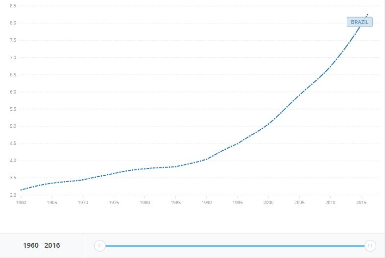população com 65 anos ou mais